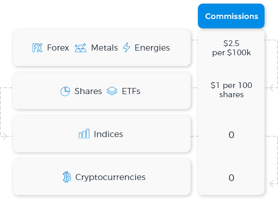 Trade Online | Best trading conditions with Fondex | Fondex