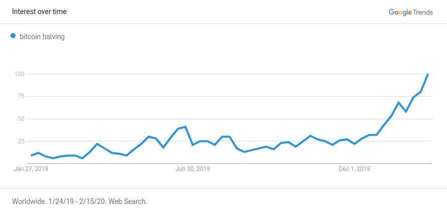 google trends bitcoin halving
